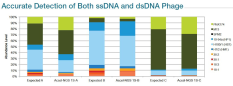 Accurate Detection of Both ssDNA and dsDNA Phage with the 1S Plus DNA Library Kit