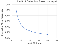 Amplicon HS Panels enable variant calling at and below 1% frequency, with allele sensitivity dependent on inpu amount and sequencing depth.  Using 10 ng DNA, this assay consistently detects variants at 0.5%