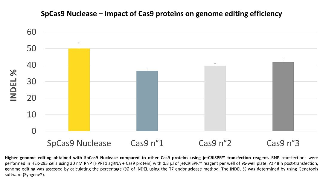 Higher genome editing obtained with SpCas9 Nuclease when compared to other Cas9 proteins.