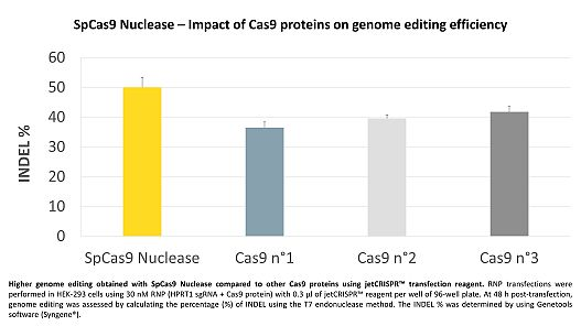 Higher CRISPR-Cas9 genome editing with combined SpCas9 Nuclease and jetCRISPR. Click to enlarge.