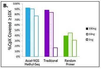 High recovery and low bias are obtained with the Accel-NGS® Methyl-Seq DNA Library Kit